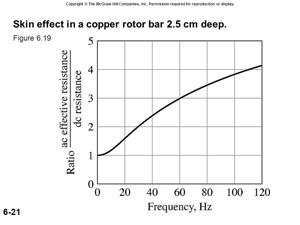 Copyright © The McGraw-Hill Companies, Inc. Permission required for reproduction or display. 6-21 Skin effect in a copper rotor bar 2.5 cm deep. Figur