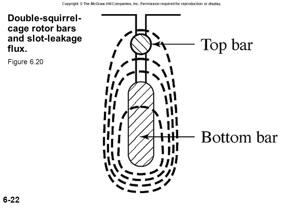 Copyright © The McGraw-Hill Companies, Inc. Permission required for reproduction or display. 6-22 Double-squirrel- cage rotor bars and slot-leakage fl