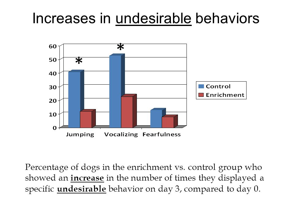 Increases in undesirable behaviors Percentage of dogs in the enrichment vs. control group who showed an increase in the number of times they displayed