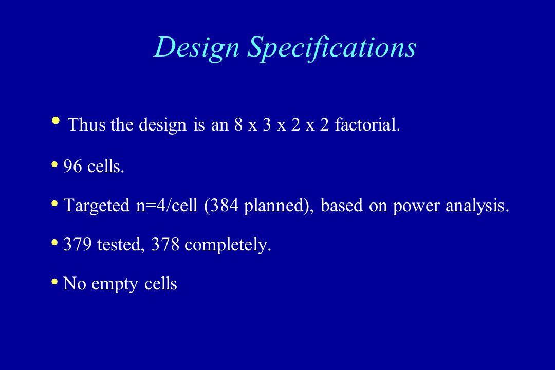 Thus the design is an 8 x 3 x 2 x 2 factorial. 96 cells.