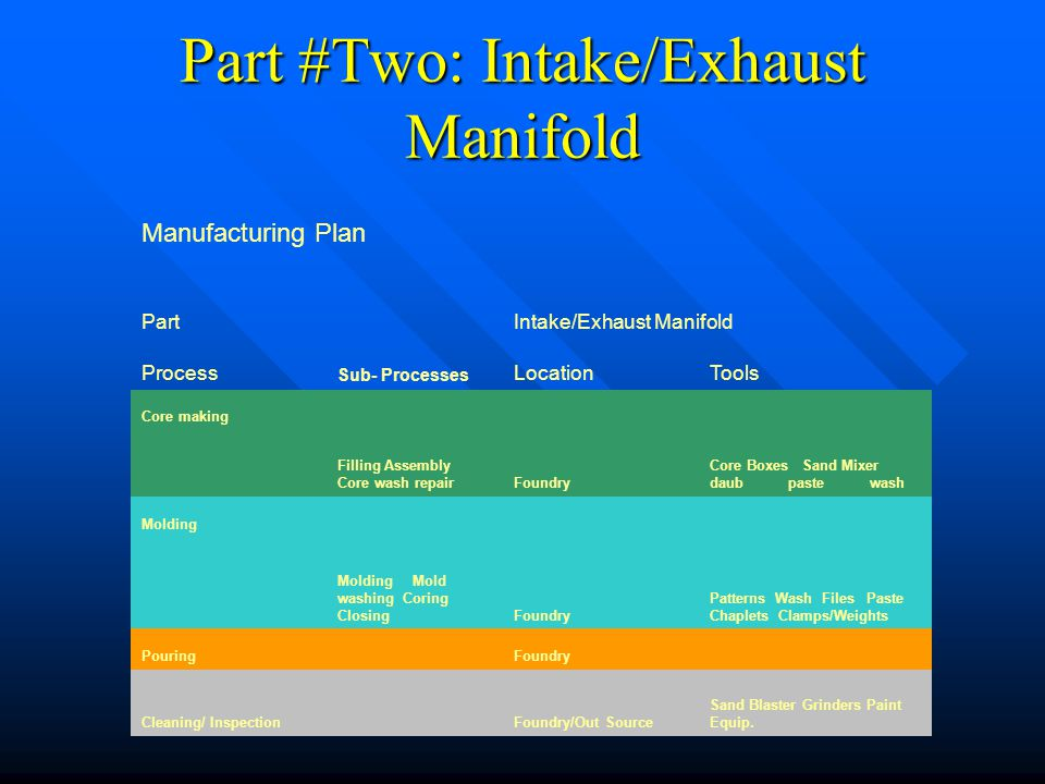 Manufacturing Plan PartIntake/Exhaust Manifold Process Sub- Processes LocationTools Core making Filling Assembly Core wash repairFoundry Core Boxes Sa