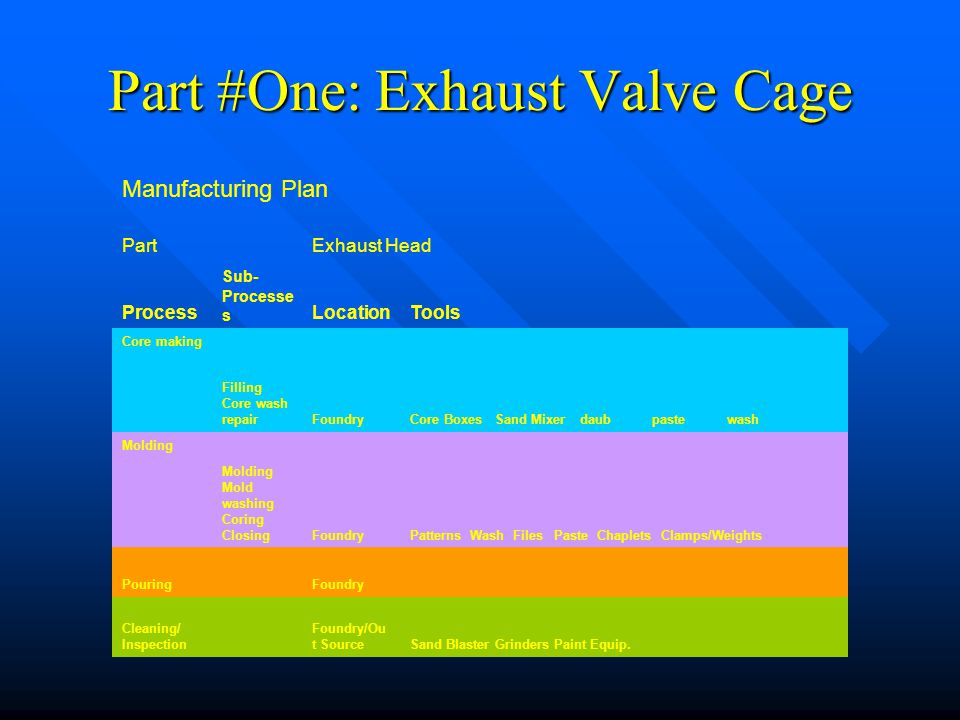 Part #One: Exhaust Valve Cage Manufacturing Plan PartExhaust Head Process Sub- Processe s LocationTools Core making Filling Core wash repairFoundryCor
