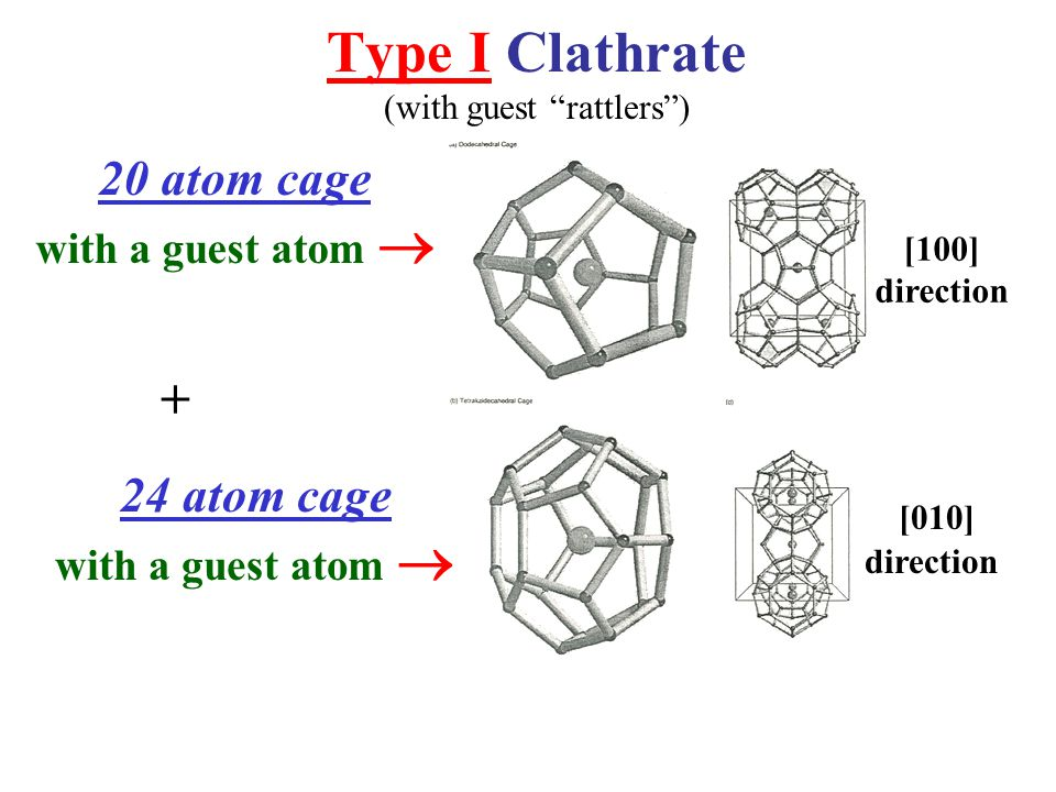 "Type I Clathrate (with guest ""rattlers"") 20 atom cage with a guest atom  + 24 atom cage with a guest atom  [100] direction [010] direction"