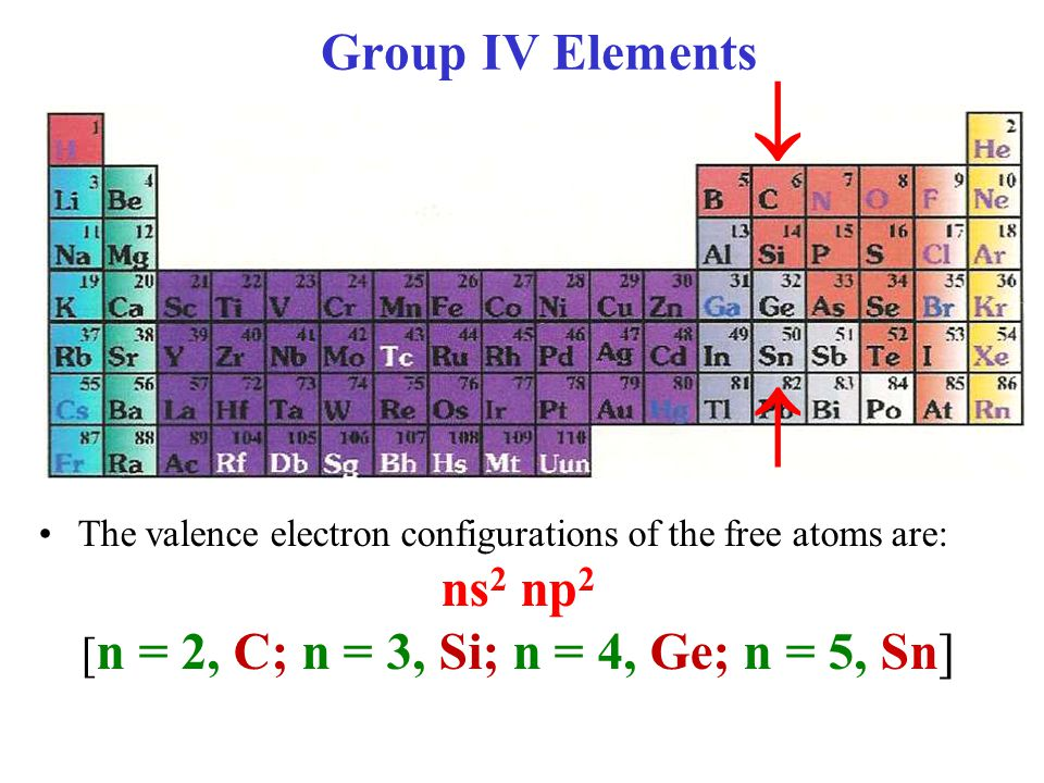 Group IV Elements The valence electron configurations of the free atoms are: ns 2 np 2 [ n = 2, C; n = 3, Si; n = 4, Ge; n = 5, Sn]  