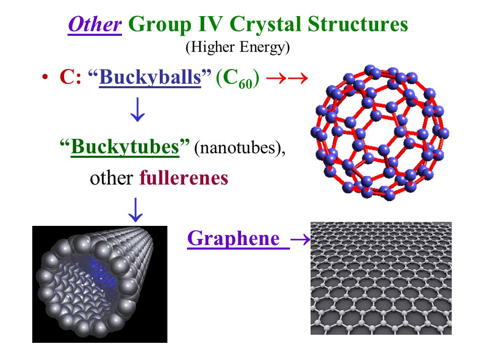 "Other Group IV Crystal Structures (Higher Energy) C: ""Buckyballs"" (C 60 )   ""Buckytubes"" (nanotubes), other fullerenes  Graphene "