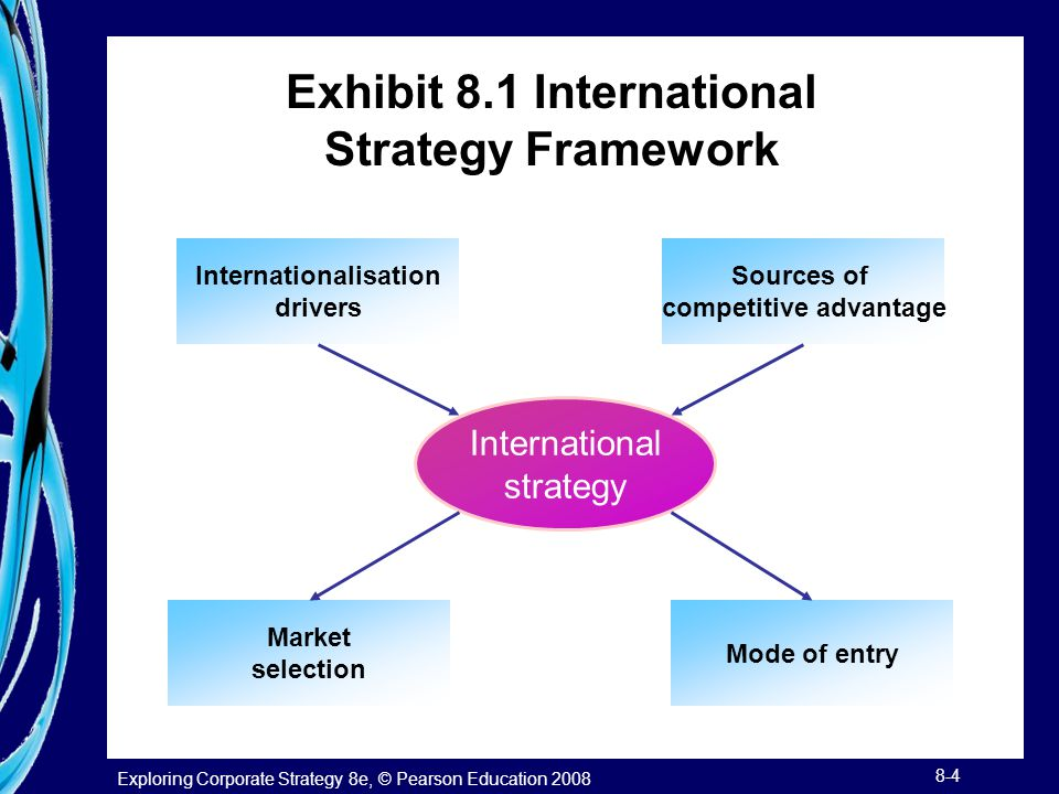 Exploring Corporate Strategy 8e, © Pearson Education 2008 8-4 Exhibit 8.1 International Strategy Framework International strategy Internationalisation