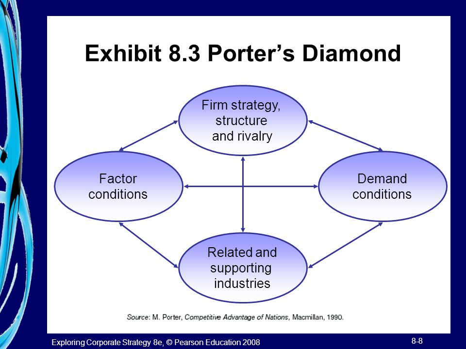 Exploring Corporate Strategy 8e, © Pearson Education 2008 8-8 Exhibit 8.3 Porter's Diamond Firm strategy, structure and rivalry Demand conditions Rela