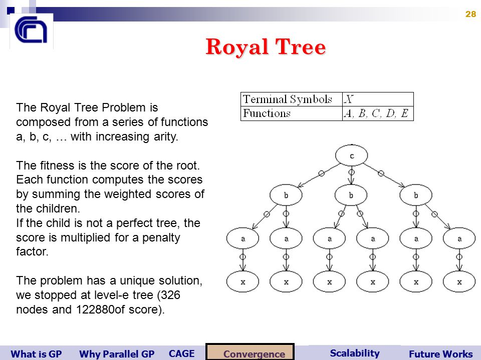 What is GP Scalability Convergence CAGE Future WorksWhy Parallel GP 28 Royal Tree The Royal Tree Problem is composed from a series of functions a, b, c, … with increasing arity.