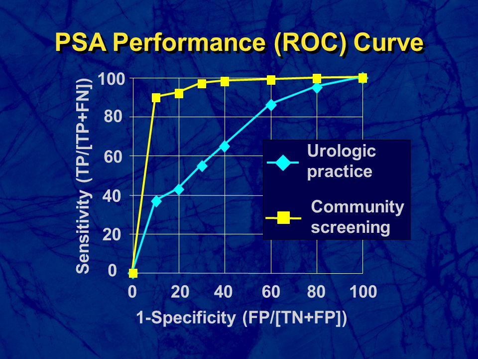 0 20 40 100 0204060 1-Specificity (FP/[TN+FP]) Sensitivity (TP/[TP+FN]) Urologic practice Community screening PSA Performance (ROC) Curve 80 60 80100