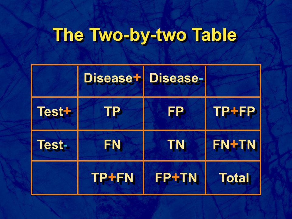 Disease + Disease- Test + TPFPTP + FP Test-FNTNFN + TN TP + FNFP + TNTotal Disease + Disease- Test + TPFPTP + FP Test-FNTNFN + TN TP + FNFP + TNTotal