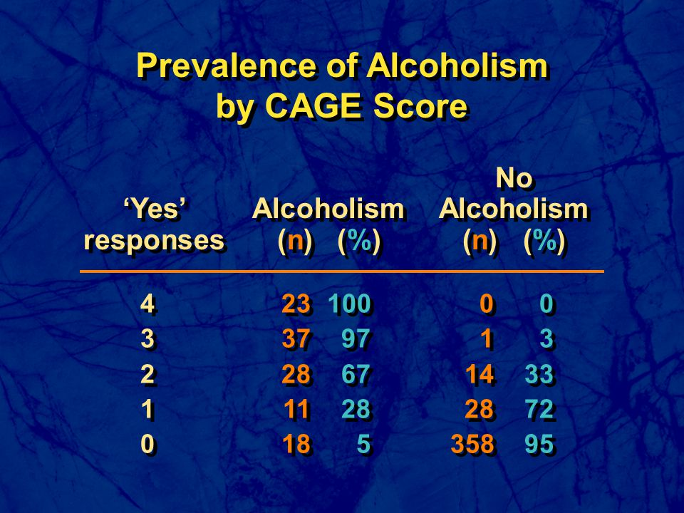No 'Yes'AlcoholismAlcoholism responses(n) (%)(n) (%) No 'Yes'AlcoholismAlcoholism responses(n) (%)(n) (%) Prevalence of Alcoholism by CAGE Score