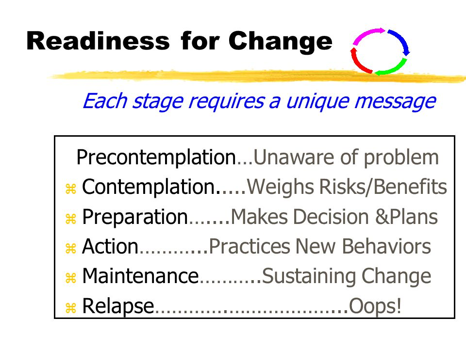 Readiness for Change Each stage requires a unique message Precontemplation…Unaware of problem z Contemplation.....Weighs Risks/Benefits z Preparation…....Makes Decision &Plans z Action………...Practices New Behaviors z Maintenance………..Sustaining Change z Relapse………….………………...Oops!