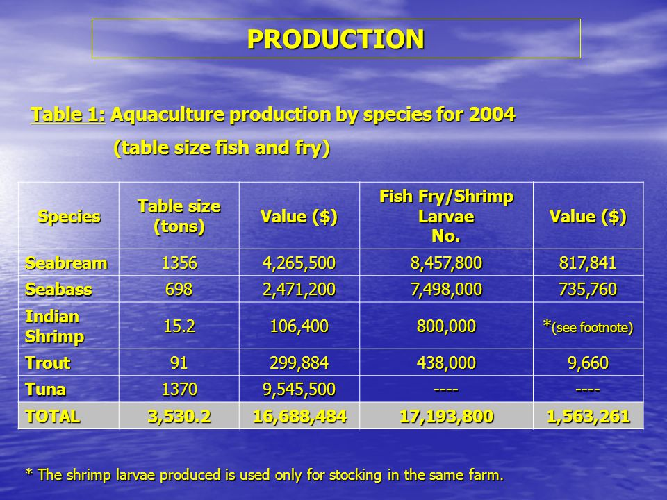 PRODUCTION Table 1: Aquaculture production by species for 2004 (table size fish and fry) (table size fish and fry) Species Table size (tons) Value ($) Fish Fry/Shrimp Larvae No.