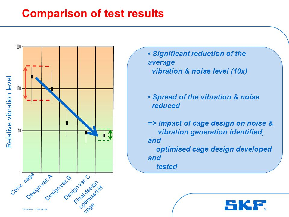 2010-04-23 © SKF Group conventional cage design optimised cage design for the application Detail on noise modelling WTG operating conditions Amplitude