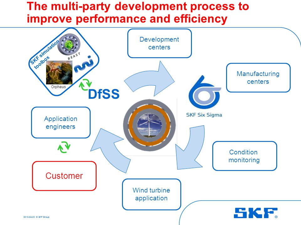 2010-04-23 © SKF Group Presentation outline  Product development process: =>Design for Six Sigma =>Advanced modelling tools  Practical examples => S