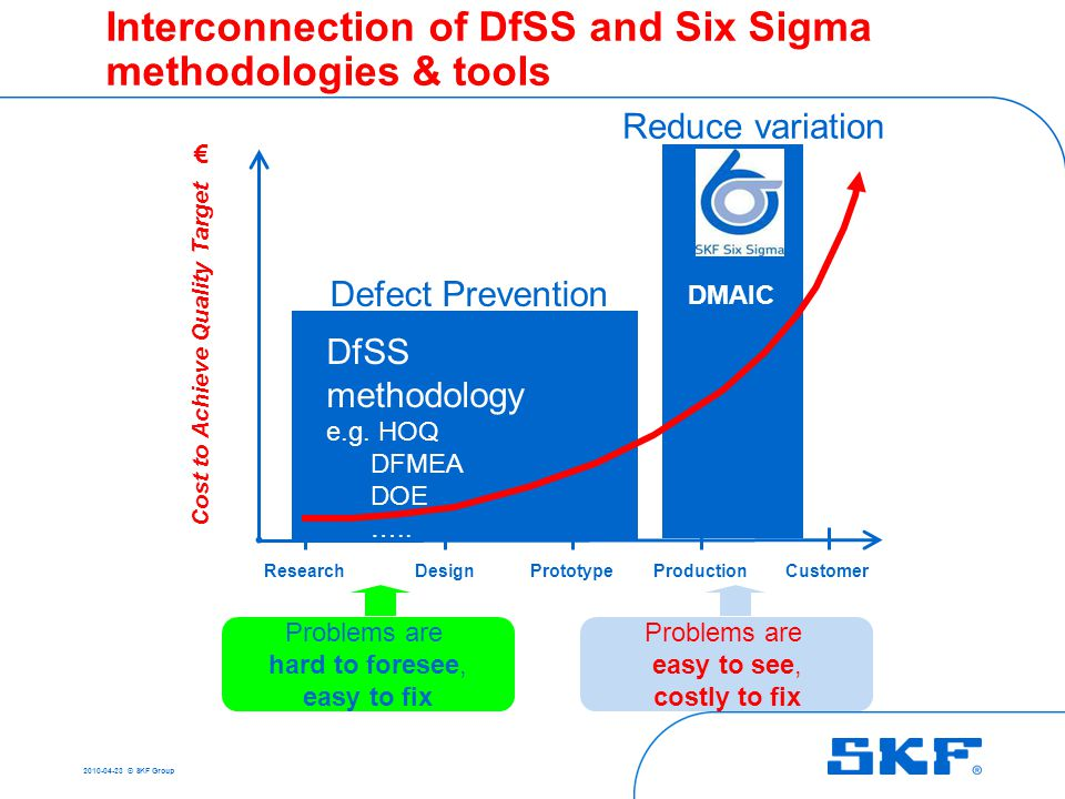 2010-04-23 © SKF Group SKF simulation toolbox Orpheus The multi-party development process to improve performance and efficiency Development centers Ma