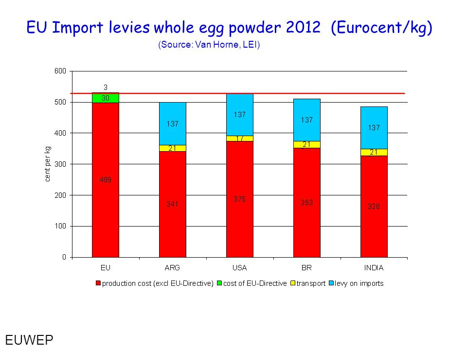 EU Import levies whole egg powder 2012 (Eurocent/kg) (Source: Van Horne, LEI) EUWEP