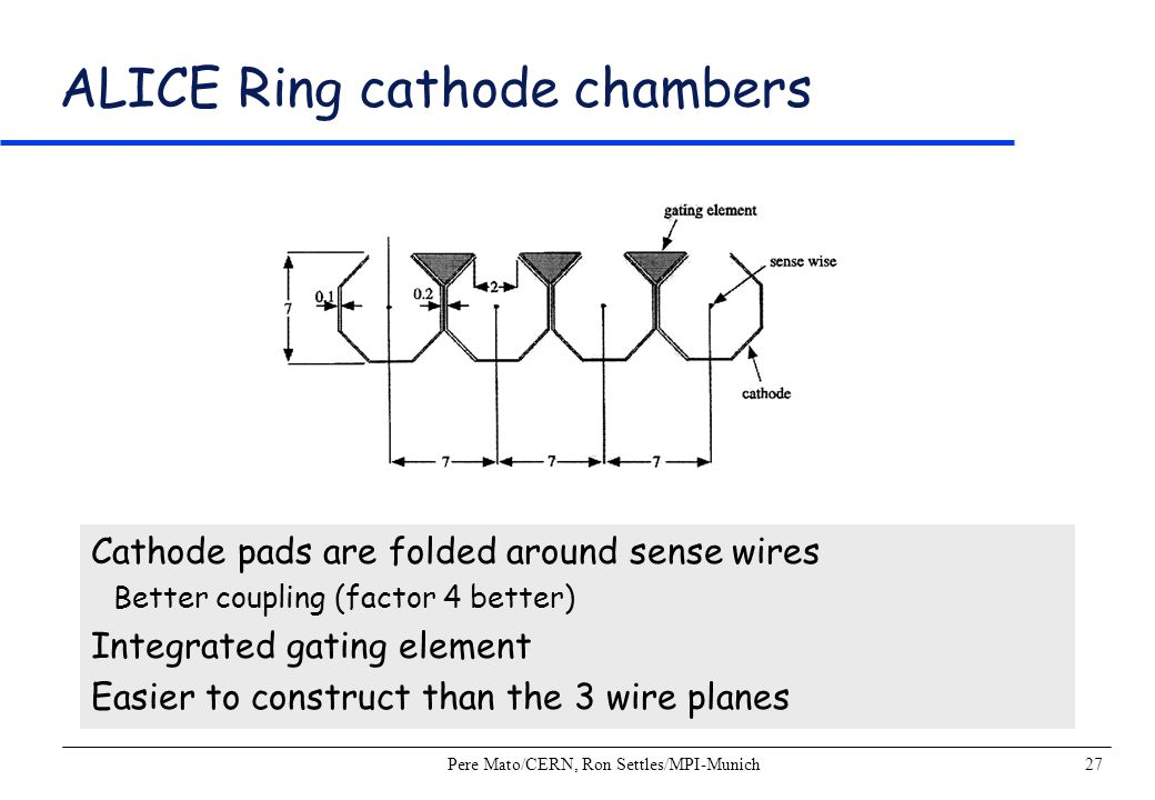 Pere Mato/CERN, Ron Settles/MPI-Munich27 ALICE Ring cathode chambers Cathode pads are folded around sense wires Better coupling (factor 4 better) Inte