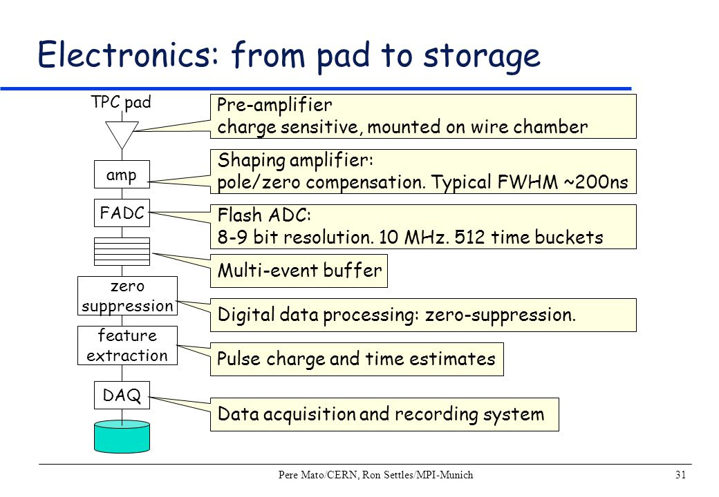 Pere Mato/CERN, Ron Settles/MPI-Munich31 Electronics: from pad to storage TPC pad amp FADC zero suppression feature extraction DAQ Pre-amplifier charg