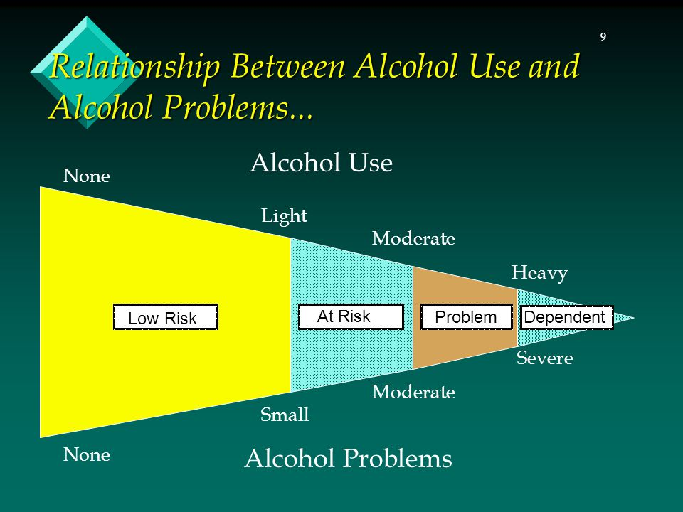 9 Relationship Between Alcohol Use and Alcohol Problems... None Light Moderate Heavy None Small Moderate Severe Alcohol Problems Alcohol Use Low Risk