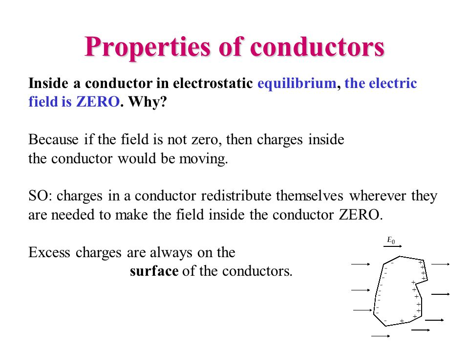 Properties of conductors Inside a conductor in electrostatic equilibrium, the electric field is ZERO.