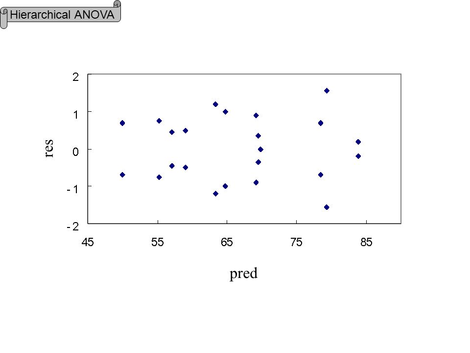 pred res Hierarchical ANOVA