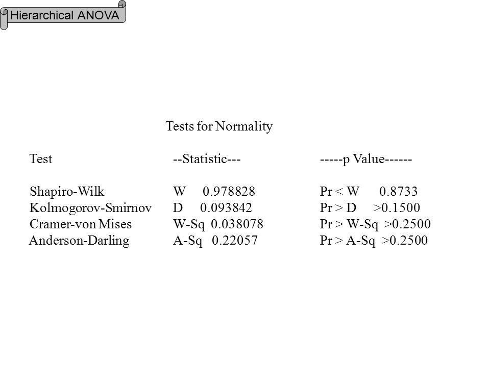 Tests for Normality Test --Statistic--- -----p Value------ Shapiro-Wilk W 0.978828 Pr < W 0.8733 Kolmogorov-Smirnov D 0.093842 Pr > D >0.1500 Cramer-von Mises W-Sq 0.038078 Pr > W-Sq >0.2500 Anderson-Darling A-Sq 0.22057 Pr > A-Sq >0.2500 Hierarchical ANOVA