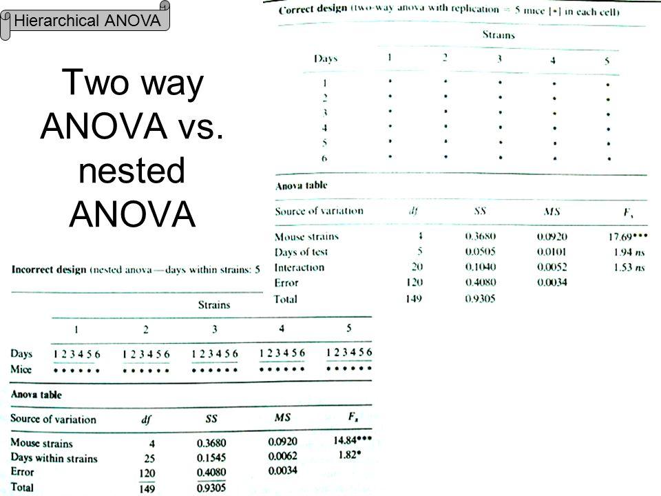Two way ANOVA vs. nested ANOVA Hierarchical ANOVA