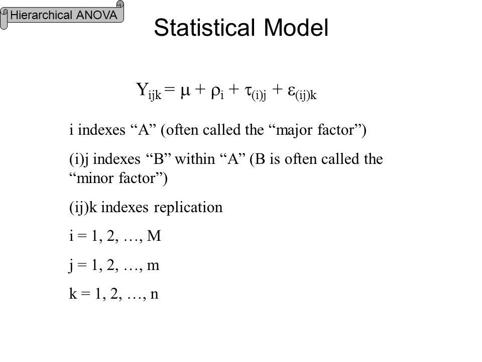 Statistical Model Y ijk =  +  i +  (i)j +  (ij)k i indexes A (often called the major factor ) (i)j indexes B within A (B is often called the minor factor ) (ij)k indexes replication i = 1, 2, …, M j = 1, 2, …, m k = 1, 2, …, n Hierarchical ANOVA