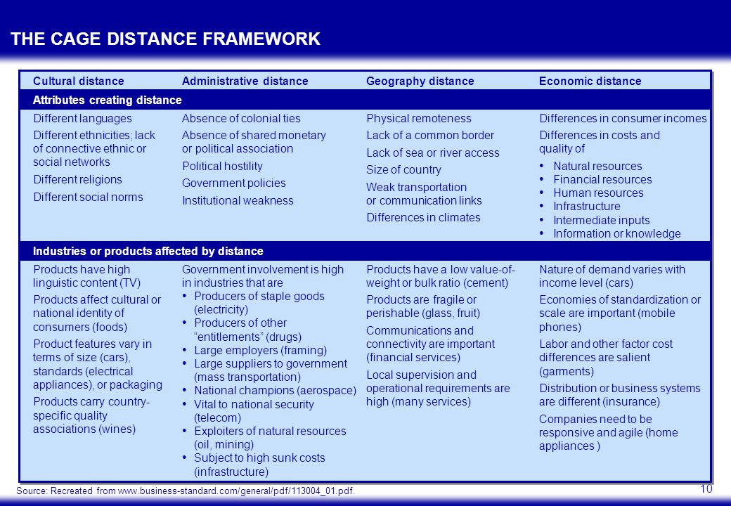 10 THE CAGE DISTANCE FRAMEWORK Attributes creating distance Industries or products affected by distance Cultural distanceAdministrative distanceGeogra