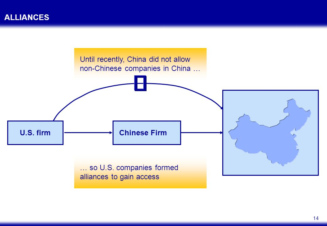 14 ALLIANCES U.S. firm Until recently, China did not allow non-Chinese companies in China … … so U.S. companies formed alliances to gain access Chines