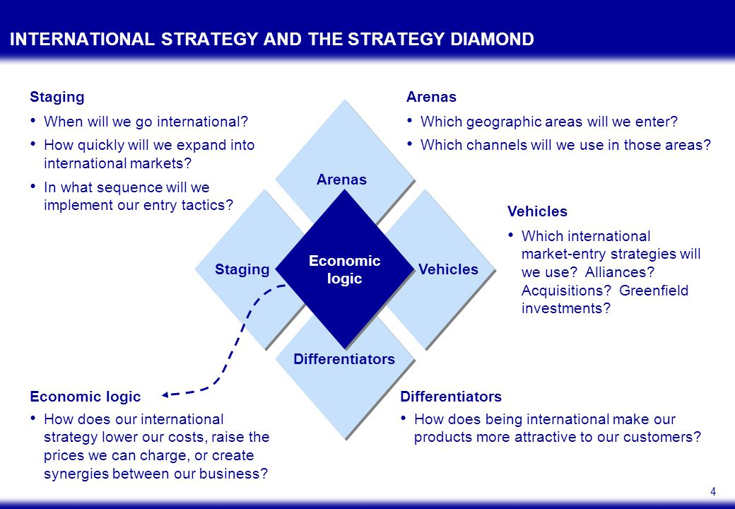 4 INTERNATIONAL STRATEGY AND THE STRATEGY DIAMOND Economic logic Arenas VehiclesStaging Differentiators Arenas Which geographic areas will we enter? W