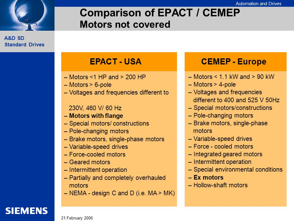 Automation and Drives 21 February 2006 A&D SD Standard Drives Comparison of EPACT / CEMEP Motors not covered EPACT - USACEMEP - Europe – Motors 90 kW