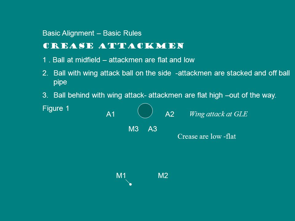 Diagram # 1—Basic Alignment—* general rule: creasemen are low near crease when ball is on top Diagram # 2 Work the ball to point behind quickly ; Creasemen should be stacked; creasemen should be 6 yds off crease and 1 yard apart from each other and never wander outside the cylinder of the cage.