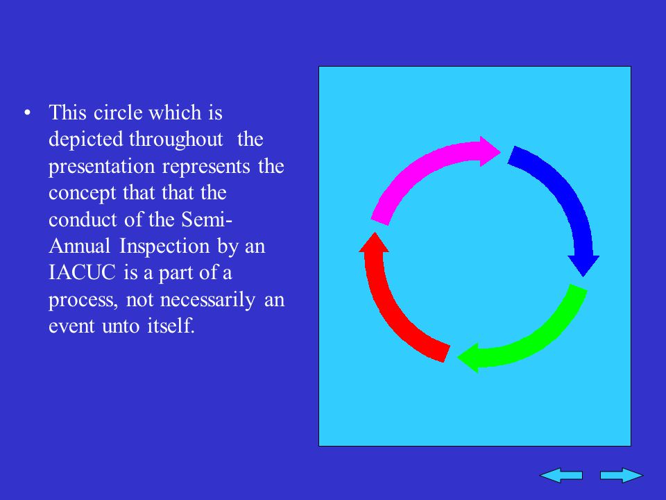 This circle which is depicted throughout the presentation represents the concept that that the conduct of the Semi- Annual Inspection by an IACUC is a part of a process, not necessarily an event unto itself.