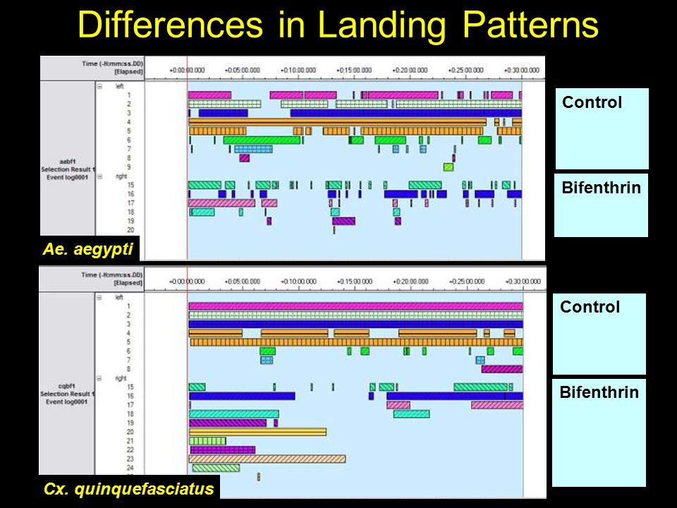 An. quadrimaculatus Control Bifenthrin Differences in Landing Patterns