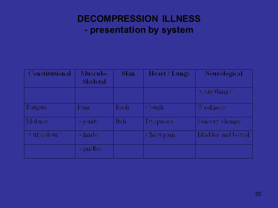30 DECOMPRESSION ILLNESS - presentation by system