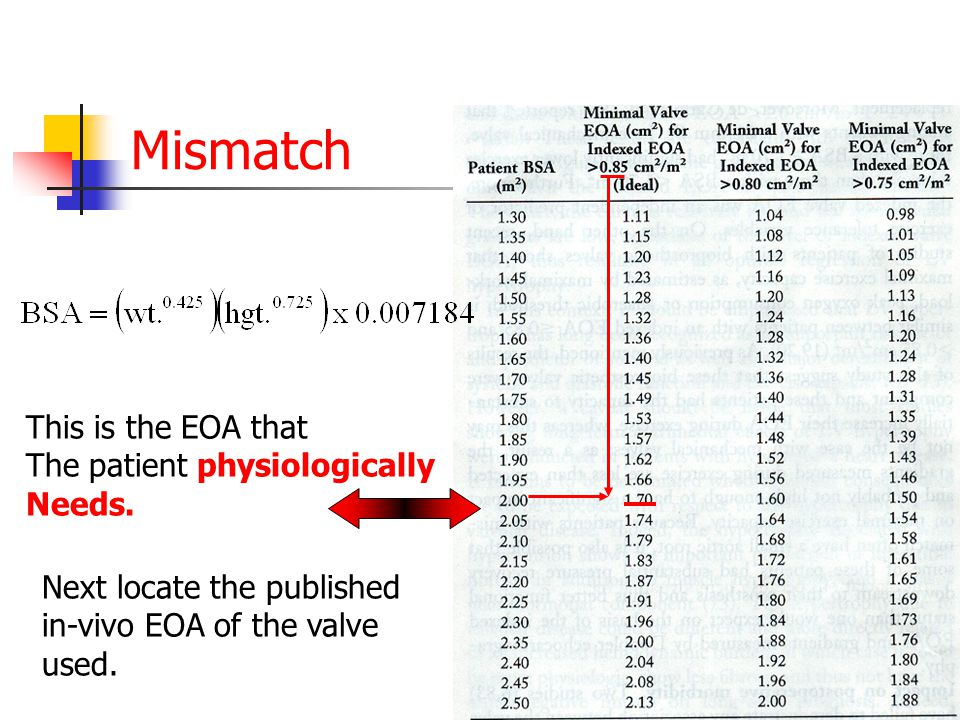 Mismatch Next locate the published in-vivo EOA of the valve used.