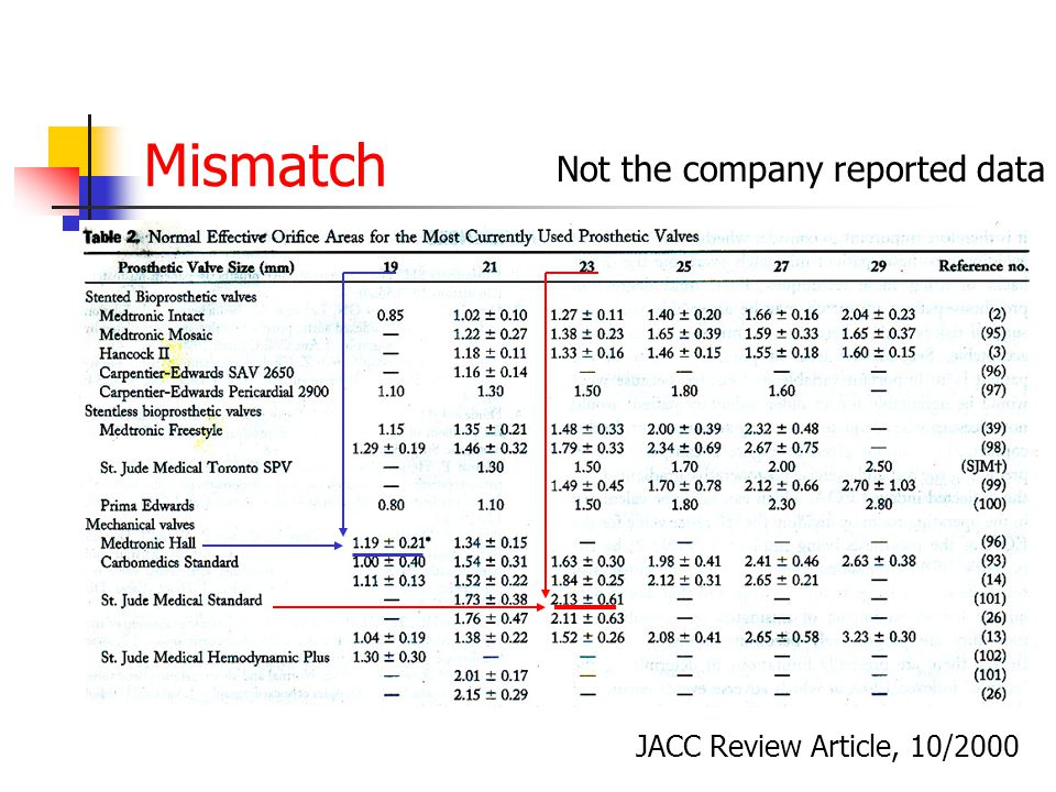 Mismatch JACC Review Article, 10/2000 Not the company reported data