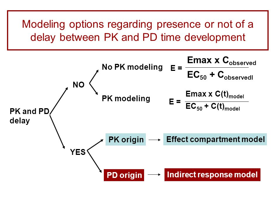 Modeling options regarding presence or not of a delay between PK and PD time development PK and PD delay NO YES No PK modeling PK modeling PK origin PD origin Indirect response model Effect compartment model E = Emax x C(t) model EC 50 + C(t) model Emax x C observed EC 50 + C observedl E =