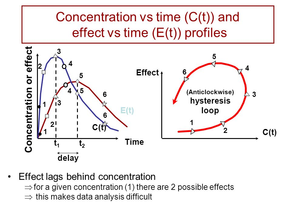 Concentration vs time (C(t)) and effect vs time (E(t)) profiles Effect lags behind concentration  for a given concentration (1) there are 2 possible effects  this makes data analysis difficult Effect (Anticlockwise) hysteresis loop C(t) E(t) t1t1 t2t2 Time delay 1 2 3 4 5 6 1 2 3 4 5 6 1 2 3 4 5 6 Concentration or effect