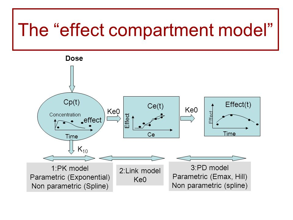 The effect compartment model Dose 1:PK model Parametric (Exponential) Non parametric (Spline) 2:Link model Ke0 3:PD model Parametric (Emax, Hill) Non parametric (spline) Ke0 K 10 Cp(t) Ce(t) Time Concentration effect Ce Effect Effect(t) Time Effect
