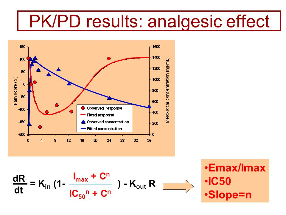 dR dt = K in (1- ) - K out R I max + C n IC 50 n + C n PK/PD results: analgesic effect Emax/Imax IC50 Slope=n