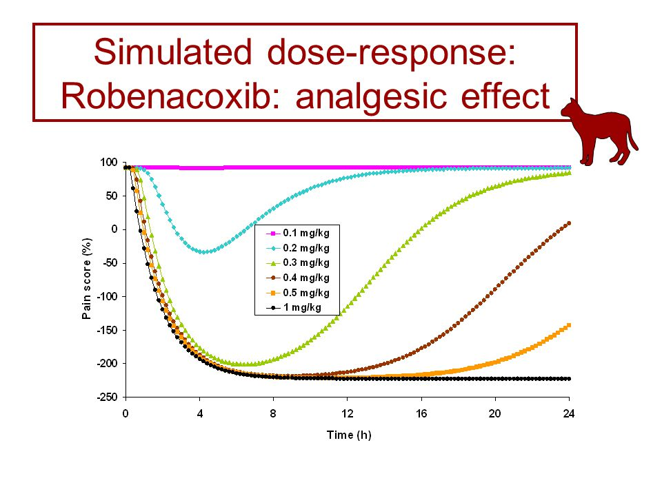Simulated dose-response: Robenacoxib: analgesic effect