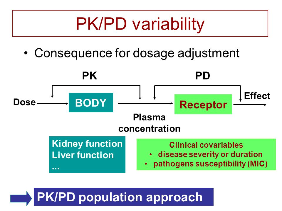 PK/PD variability Consequence for dosage adjustment PKPD Dose Plasma concentration Effect BODY Receptor Kidney function Liver function...