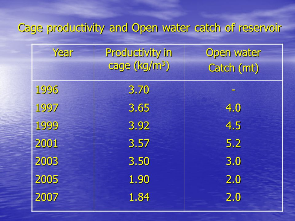 Cage productivity and Open water catch of reservoir Year Productivity in cage (kg/m 3 ) Open water Catch (mt) 19961997199920012003200520073.703.653.923.573.501.901.84-4.04.55.23.02.02.0