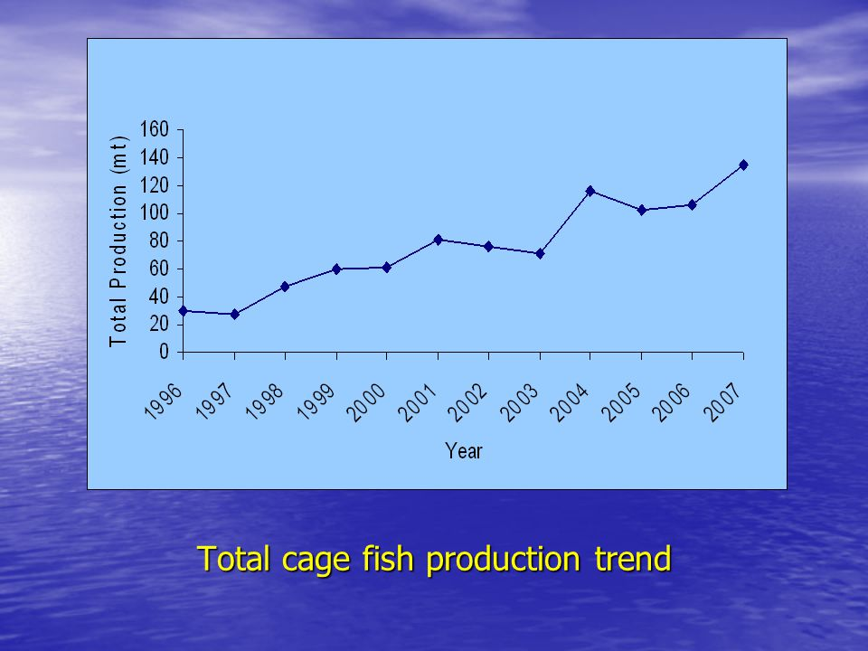 Total cage fish production trend
