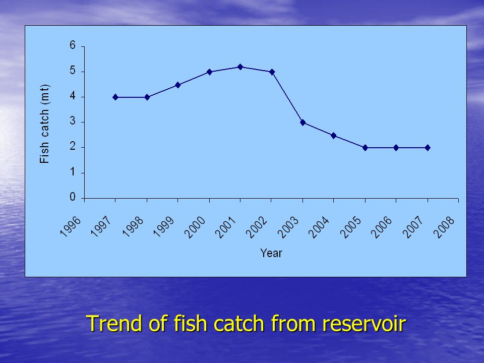 Trend of fish catch from reservoir