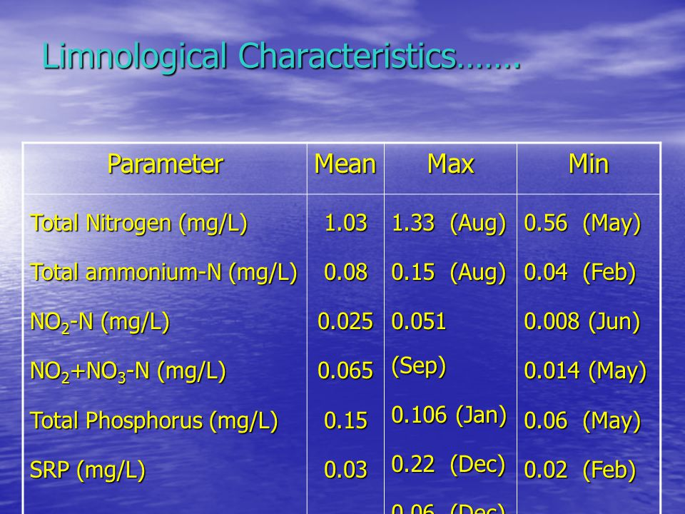 Limnological Characteristics…….