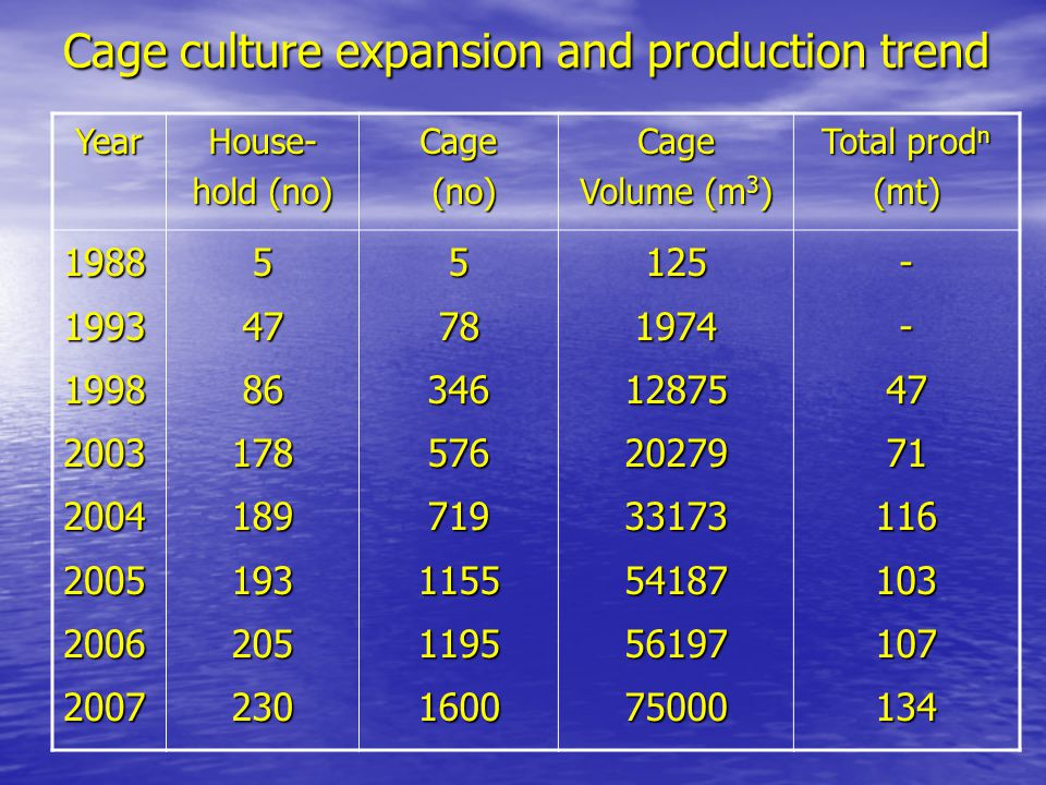 Cage culture expansion and production trend YearHouse- hold (no) Cage (no) (no)Cage Volume (m 3 ) Total prod n (mt) 19881993199820032004200520062007547861781891932052305783465767191155119516001251974128752027933173541875619775000--4771116103107134